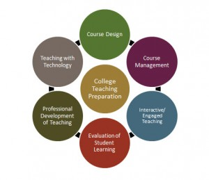 College Teaching Preparation Program