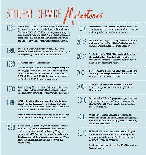 Student PH Milestones